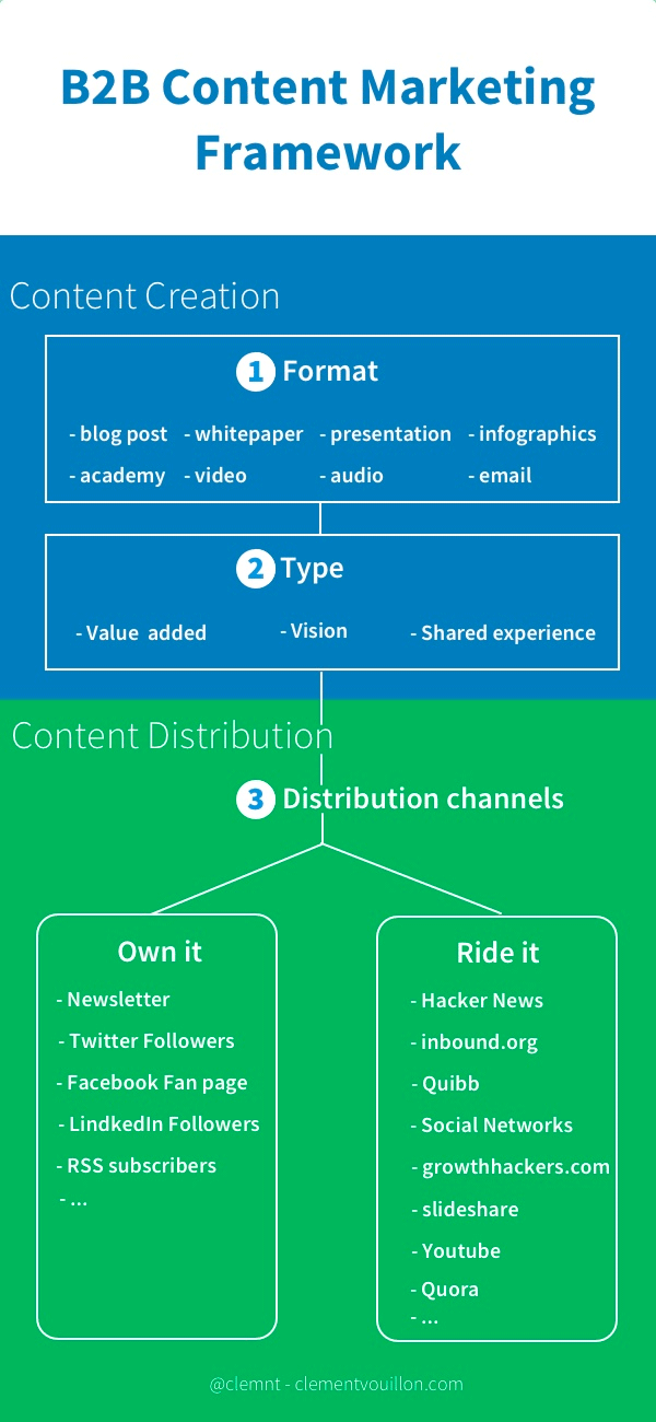 Kissmetrics content sharing infographic